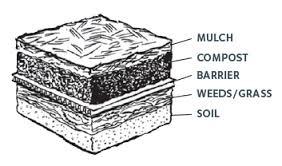 Sheet mulch layers